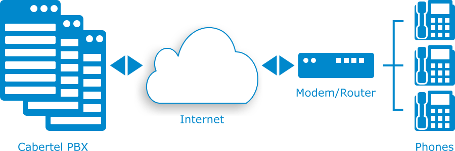 What Is Ip Voice And How Does It Work